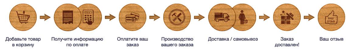 order_howtoorder